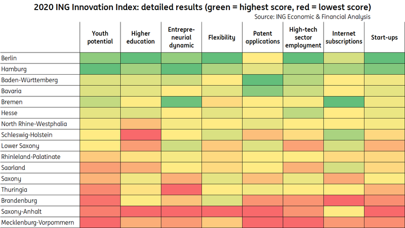 The eight innovation indicators on a color scale