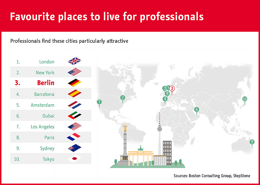 Favourite places to live for professionals