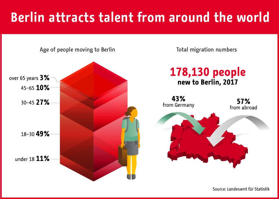 Working in Berlin: International talents are attracted to Berlin