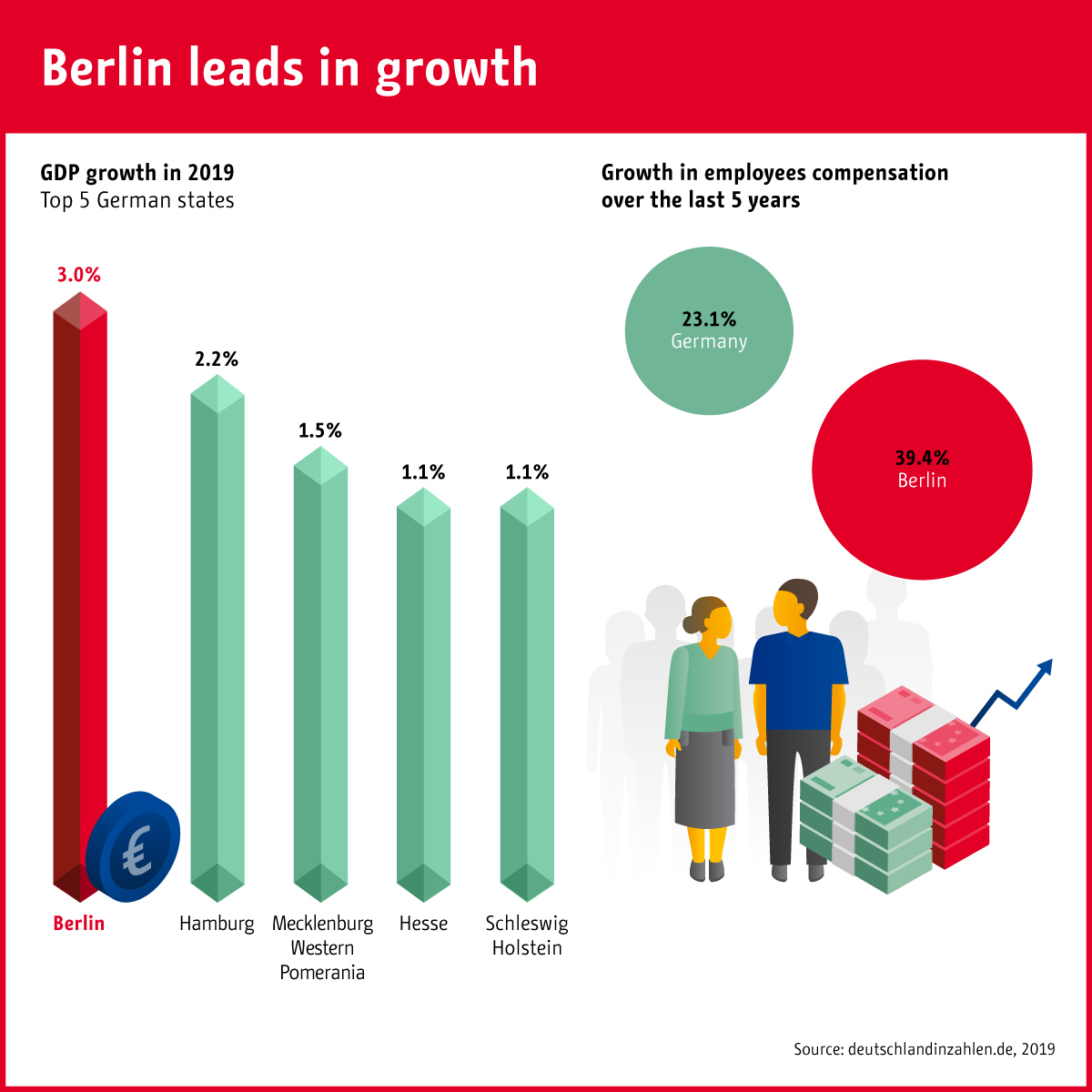 Berlin leads in growth