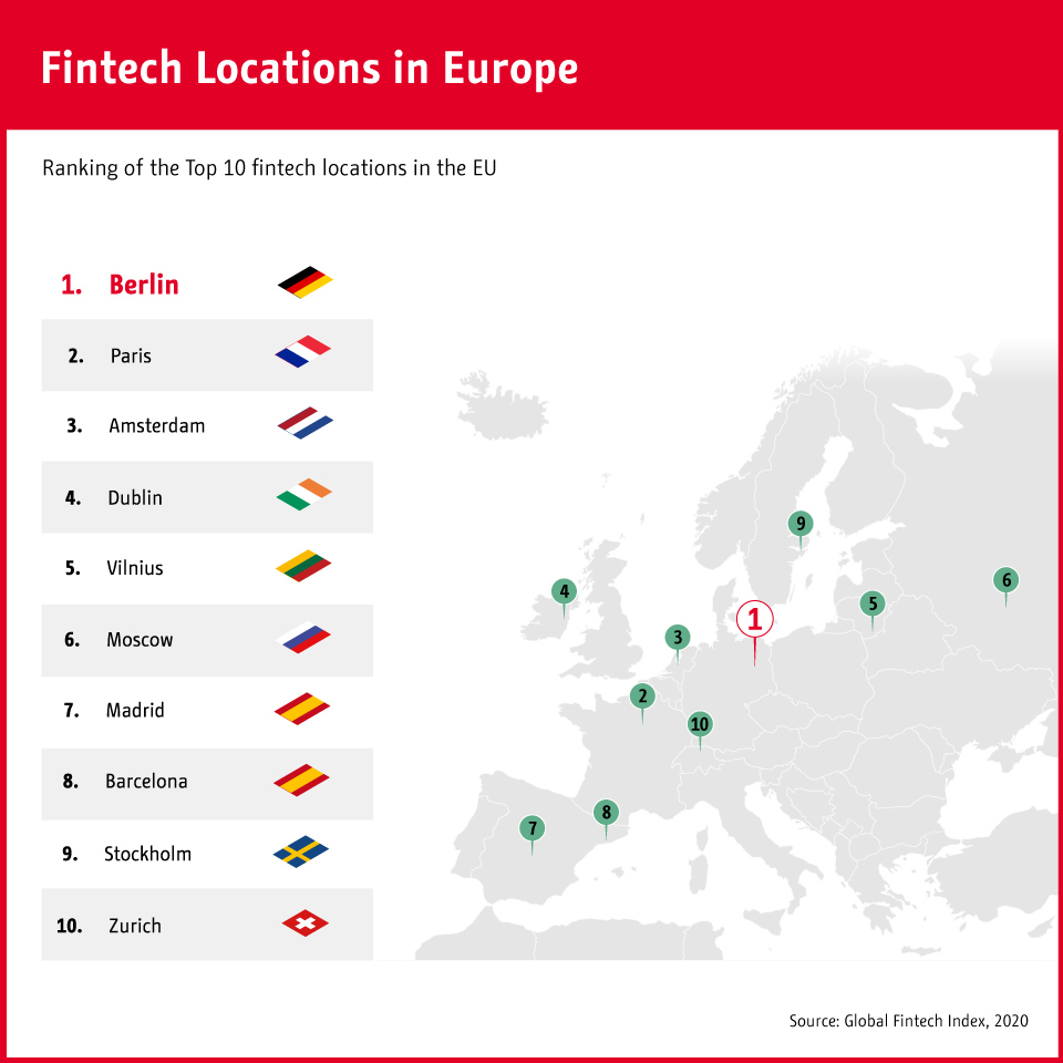 Fintech locations in Europe