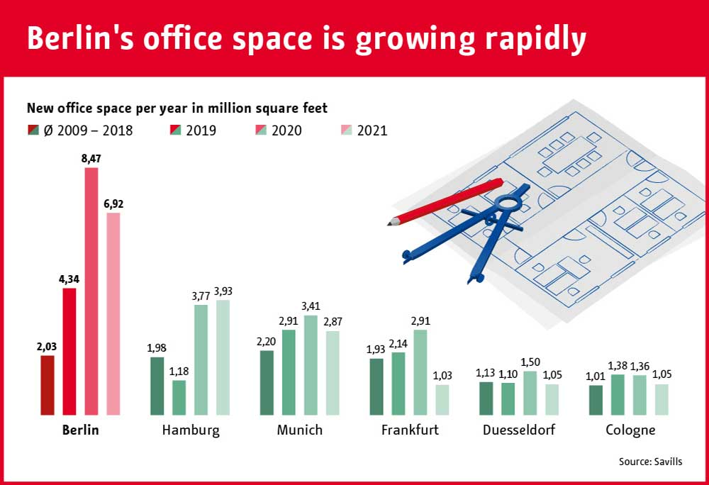 Berlin office market: Berlin's office space is growing rapidly