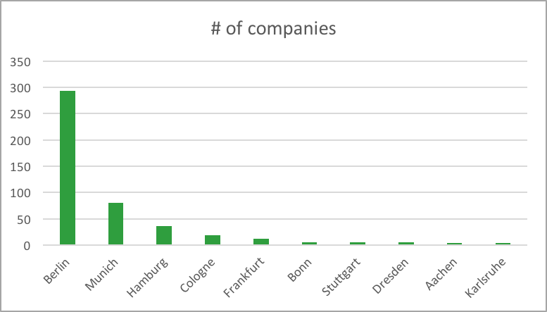 Number of VC-backed startups (Credit: Peter Specht, Creandum)