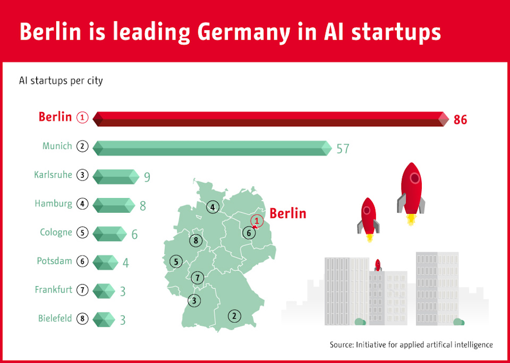 Infographic: Berlin is leading Germany in AI startups